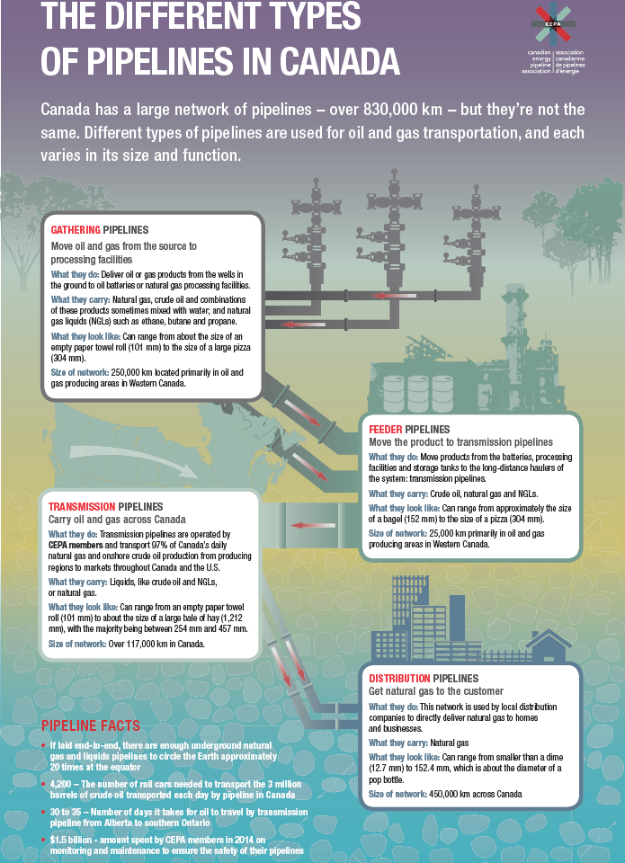 Whats the difference between oil and gas pipelines 660 news untitled sciox Choice Image