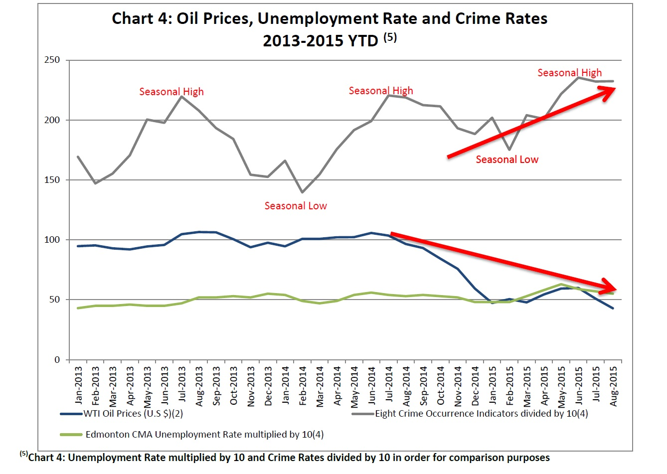 relationship between unemployment and crime rate The immigration–crime relationship: evidence across us metropolitan the relationship between rates of immigration rj michalowskicrime, unemployment.