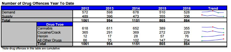 2016 heroin increase