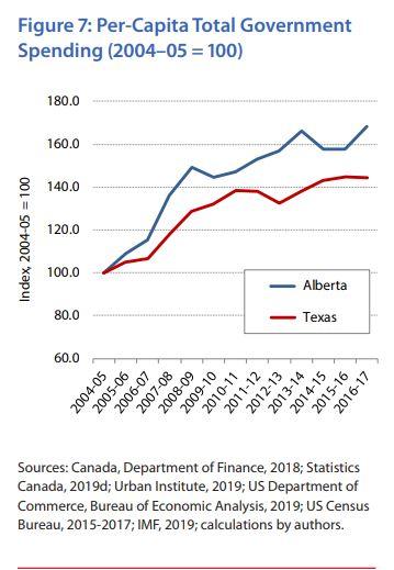 Texas Economy Growing Better Than Alberta S Since 2014 Study