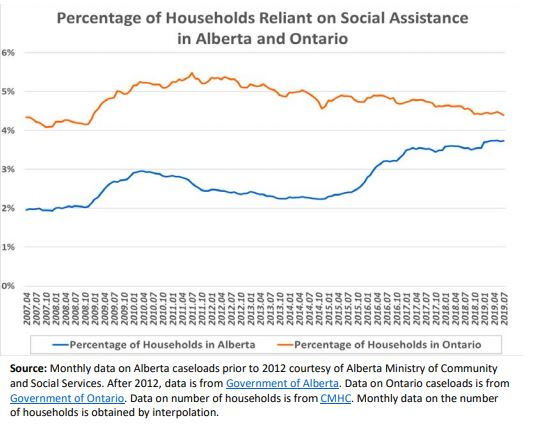 Social assistance rates in Alberta among highest in Canada