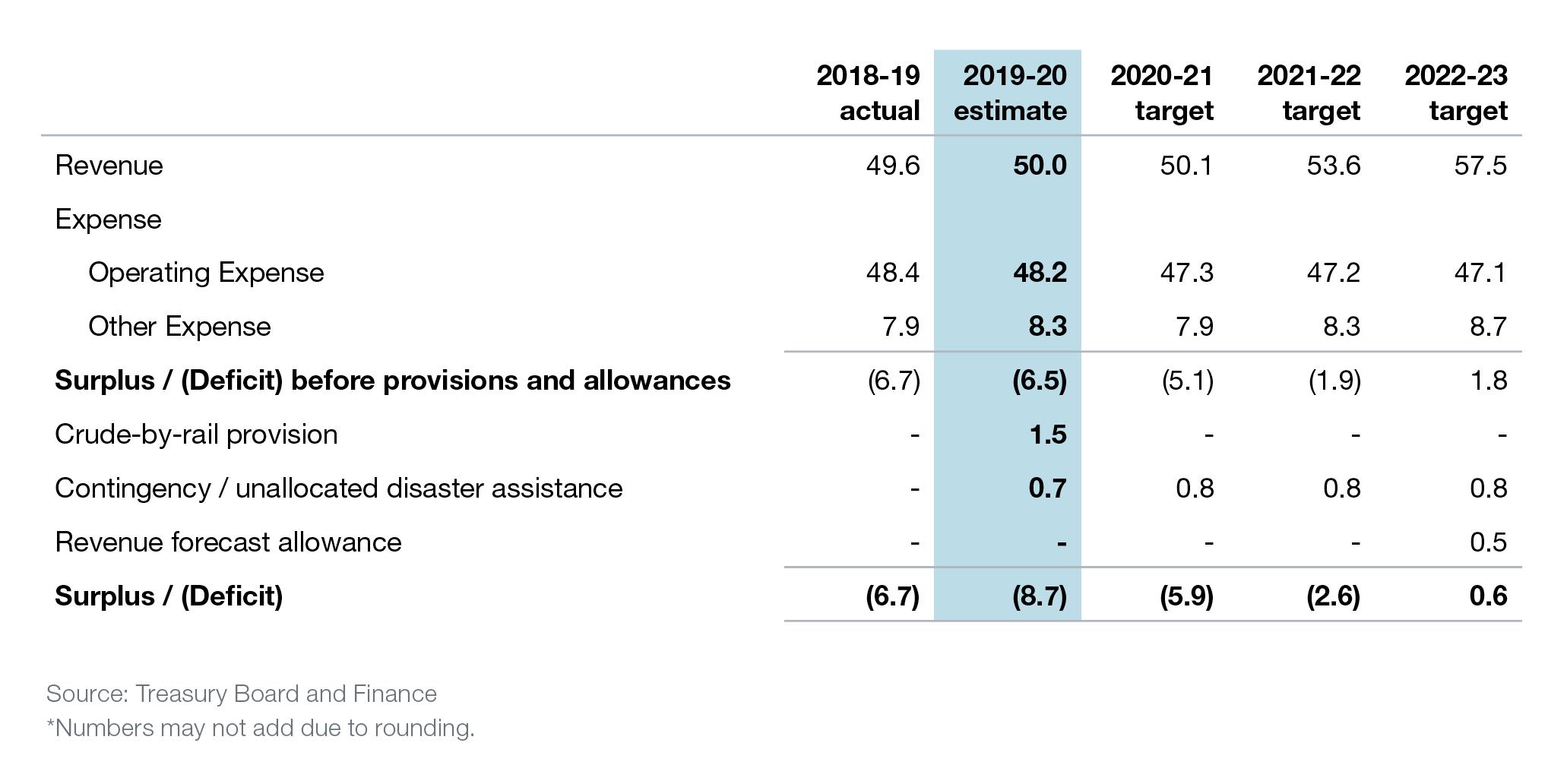 Alberta provincial budget, 2019